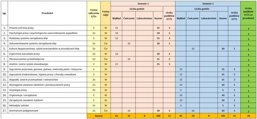 Organizacja BHP w zarządzaniu zasobami ludzkimi - plan studiow podyplomowych