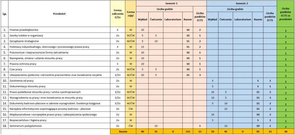 Prawo pracy, płace i ubezpieczenia społeczne - plan studiow podyplomowych