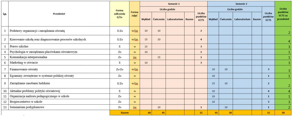 Zarządzanie oświatą - plan studiow podyplomowych